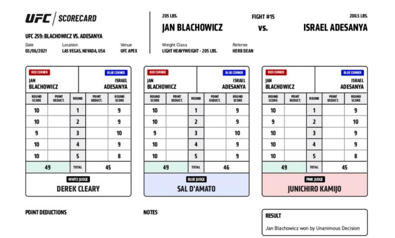 Karty punktowe z walki Błachowicz vs. Adesanya