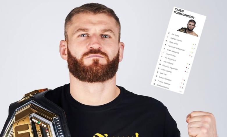 Jan Błachowicz w najlepszej 10 zawodników MMA na świecie!